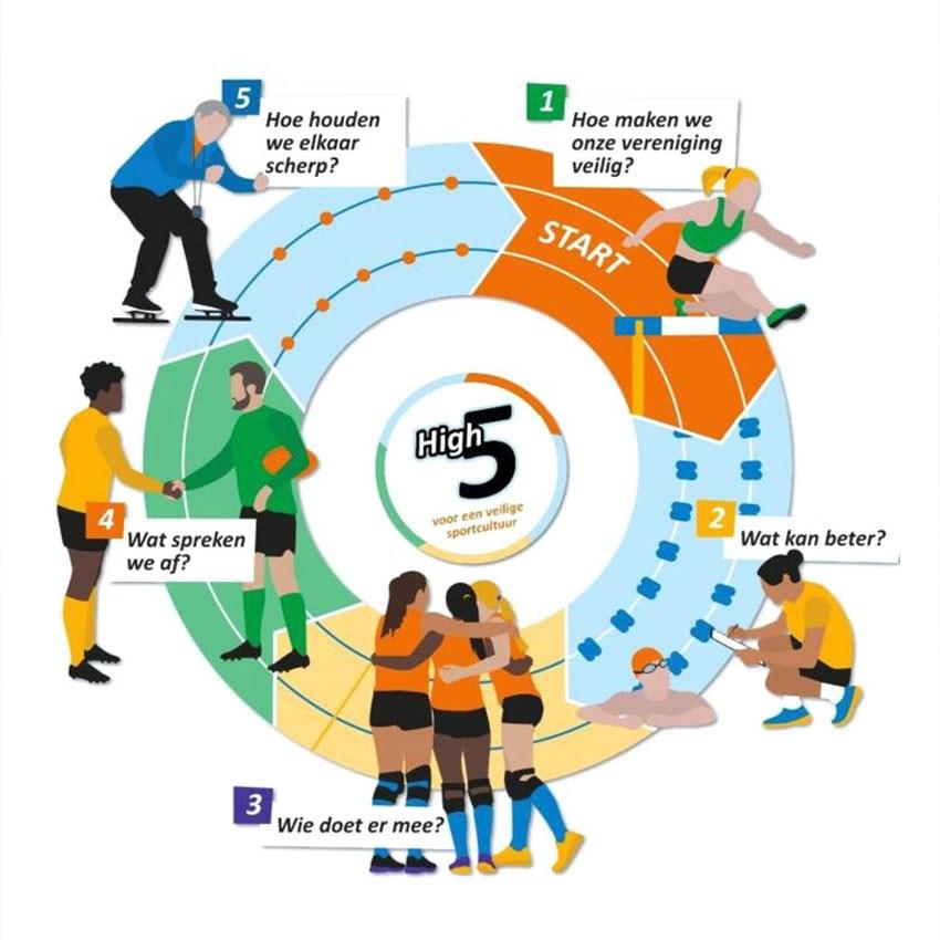 High Five stappenplan