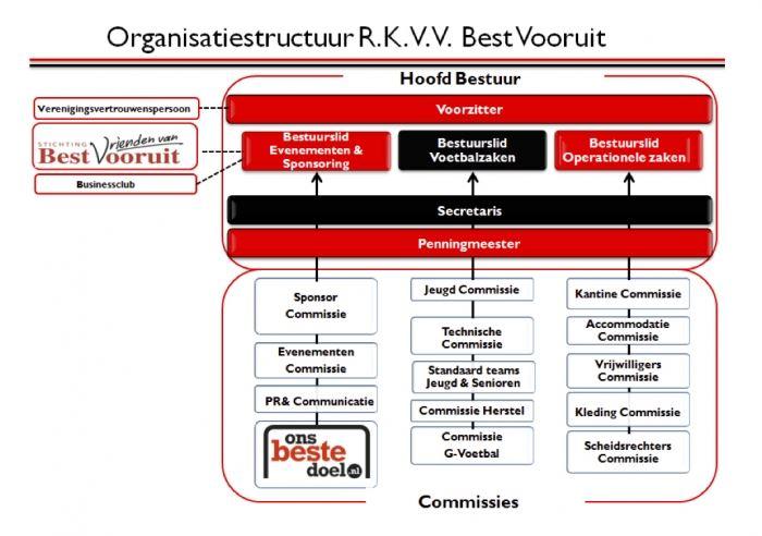 Organisatiestructuur RKVV Best Vooruit