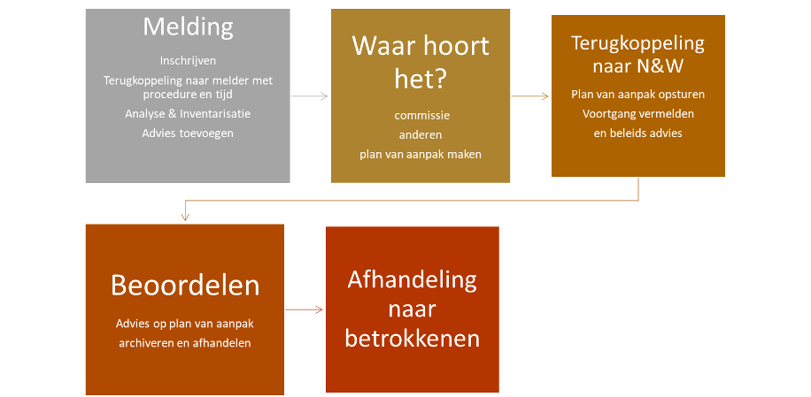 Stroomdiagram_incidentmeldingen.png