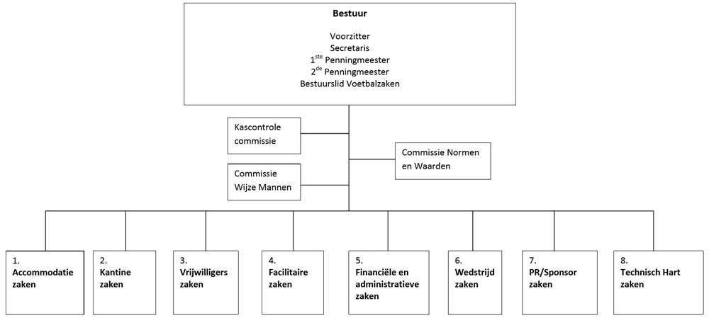 Plaatjes van de organisatiestructuur van FC Zoetermeer