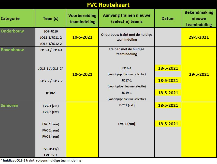 20210505_FVC_Routekaart_teams.png