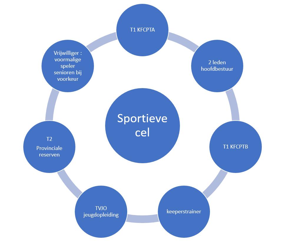 Sportieve_cel.PNG