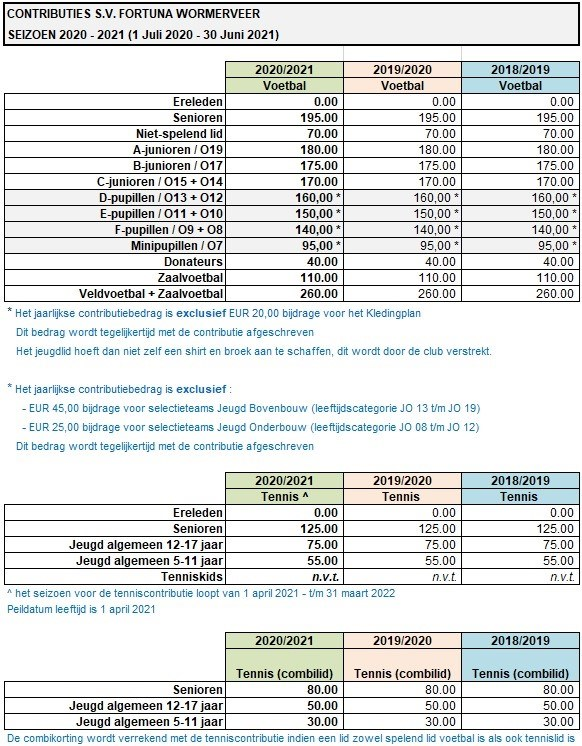 Contributies 2020-2021