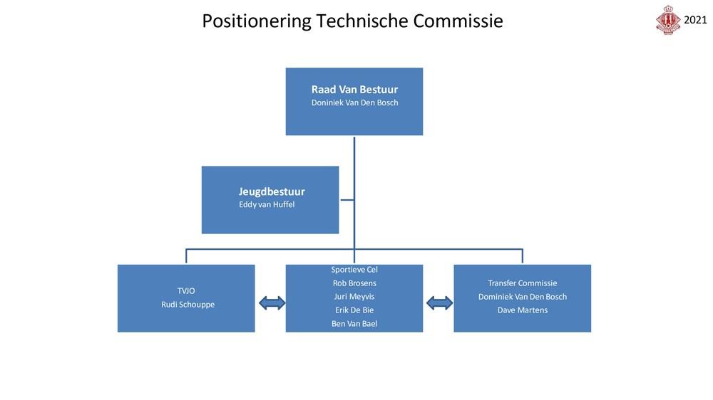 positioneringTC.jpg