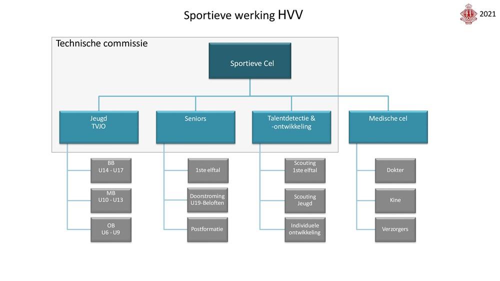 sportieve_werking_HVV_1.jpg