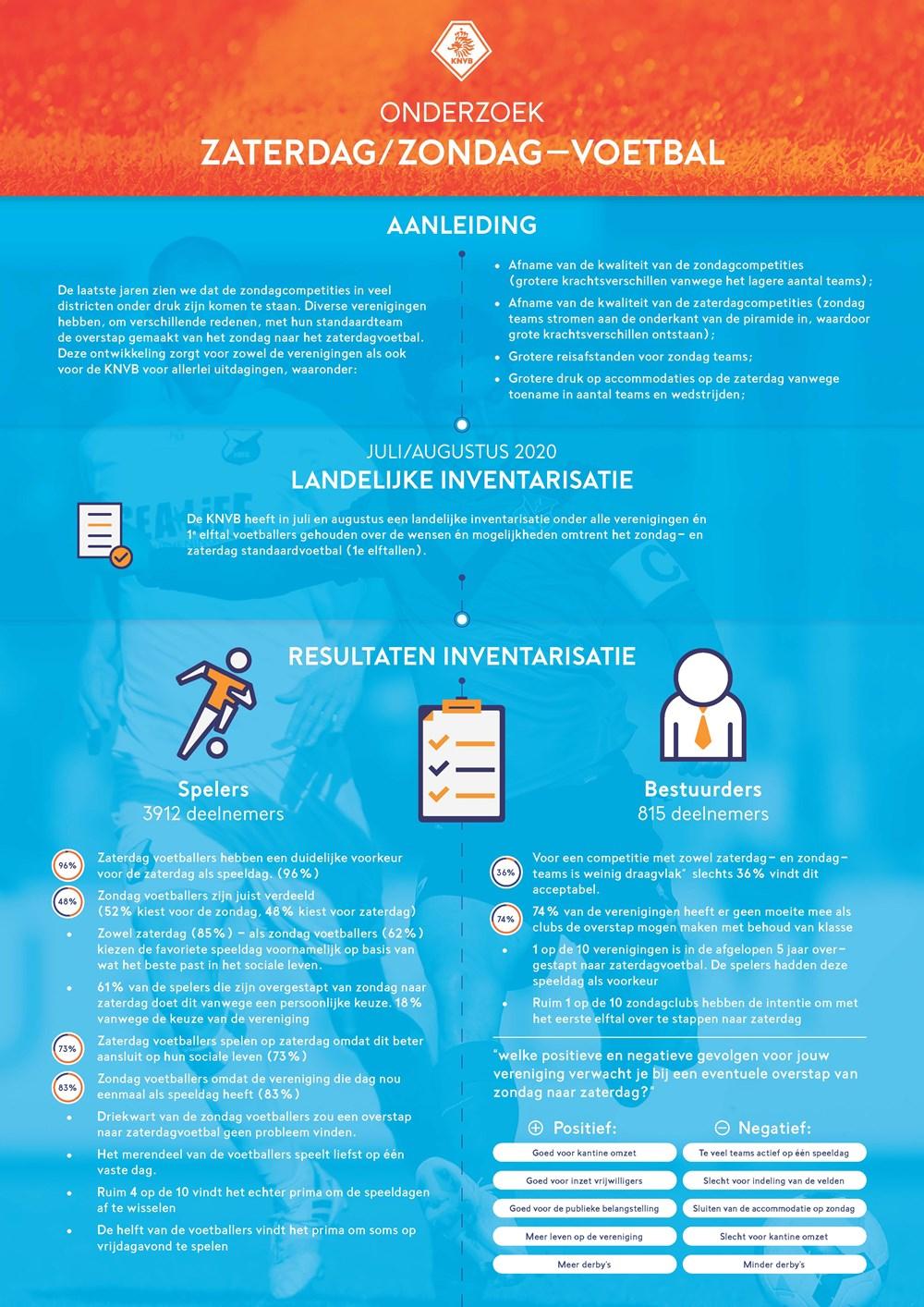 infographic-onderzoek-zaterdag-zondag_3_Pagina_1.jpg