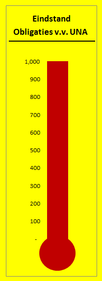 Actuele stand: 1000