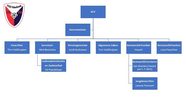 VVH-Organogram_620x350p.jpg