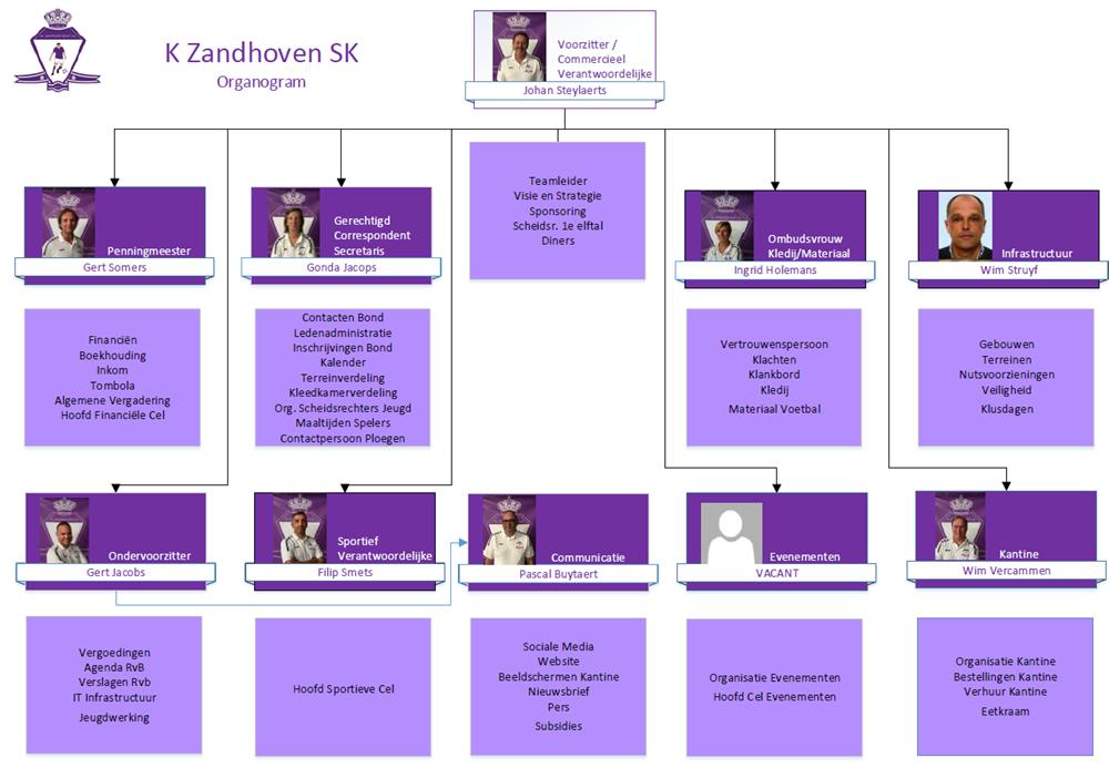 Organogram_K_Zandhoven_SK_-_basic_20-21.png